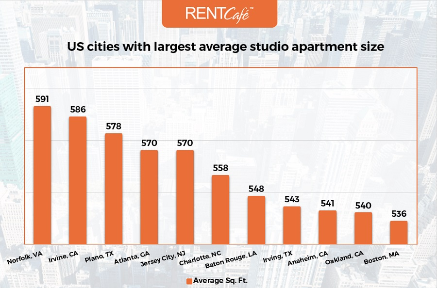analysis finds apartments in boston are bigger than in most cities rh realestate boston com average 2 bedroom apartment square footage average square footage of a 2 bedroom apartment in nyc